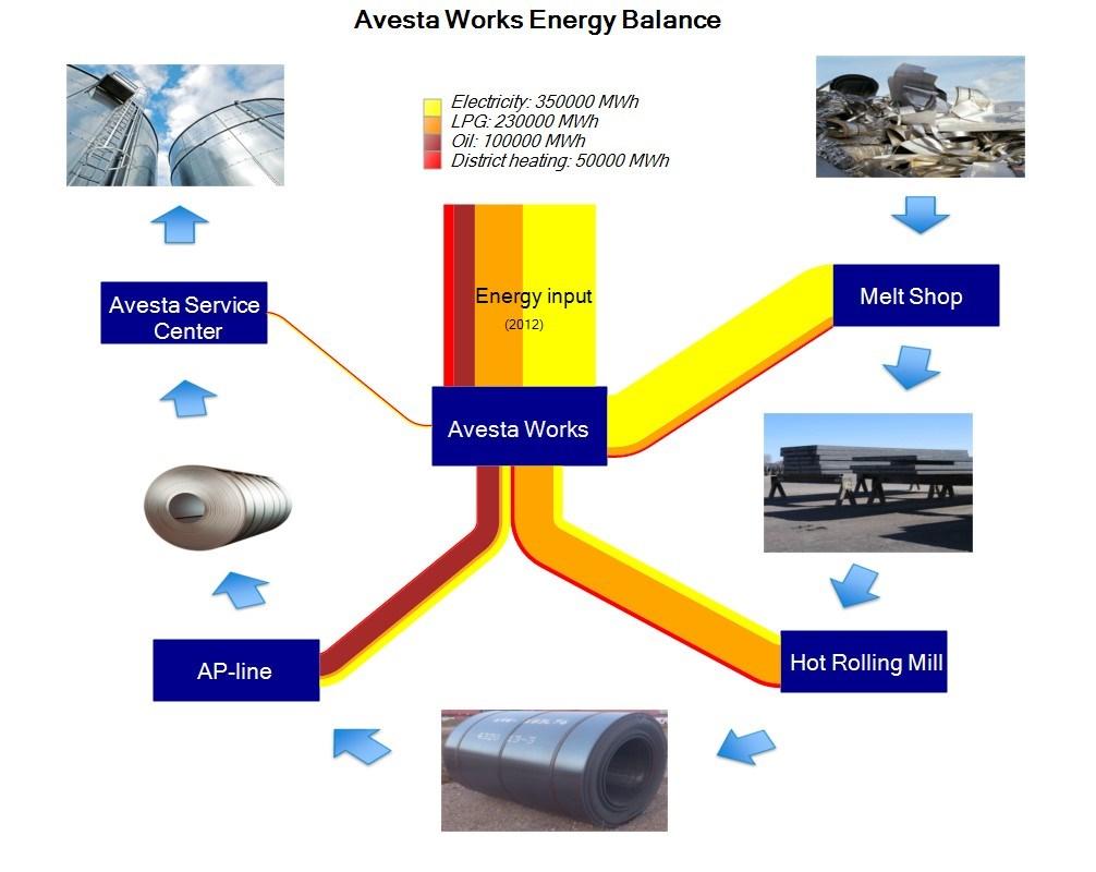 Outokumpu Avesta energy balance