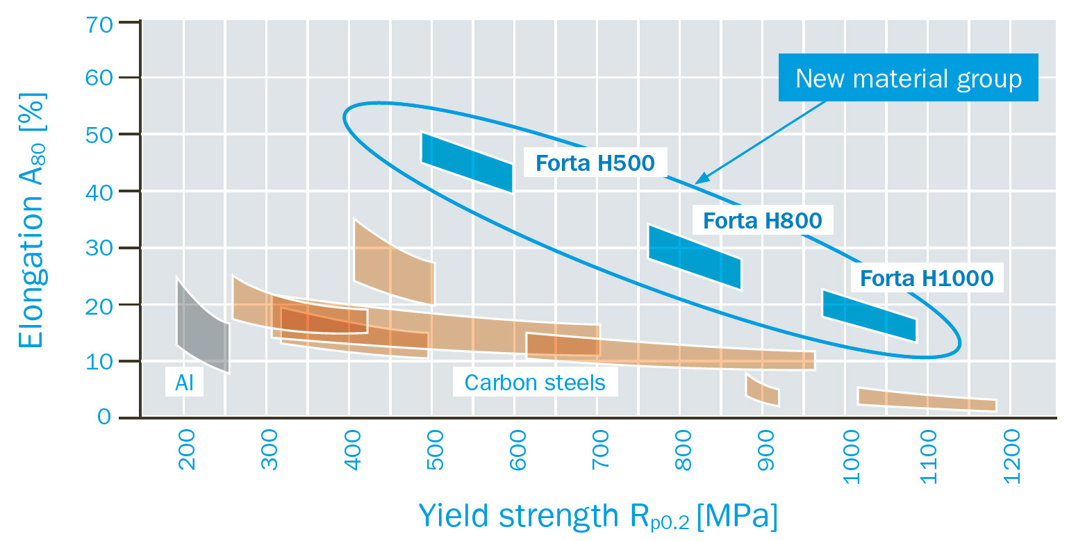 Comparison of Forta H-Series with other automotive materials