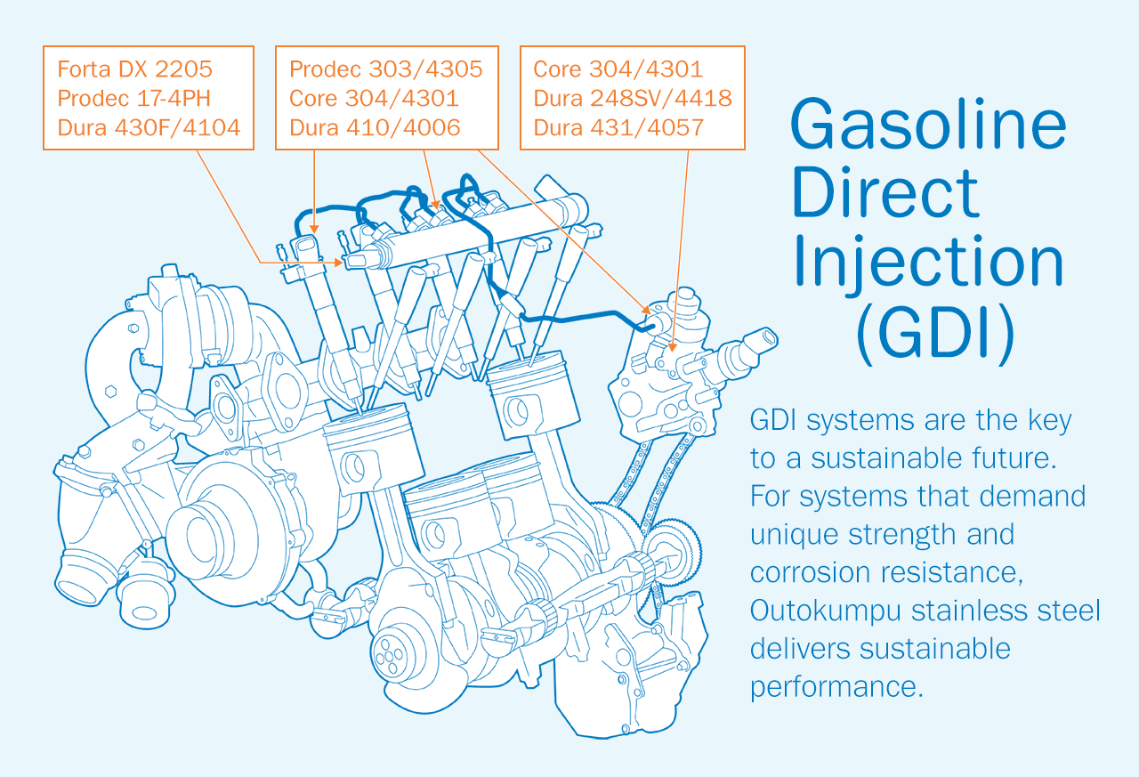 Infographics about Outokumpu stainless steel grades used in Gasoline Direct Injection technology