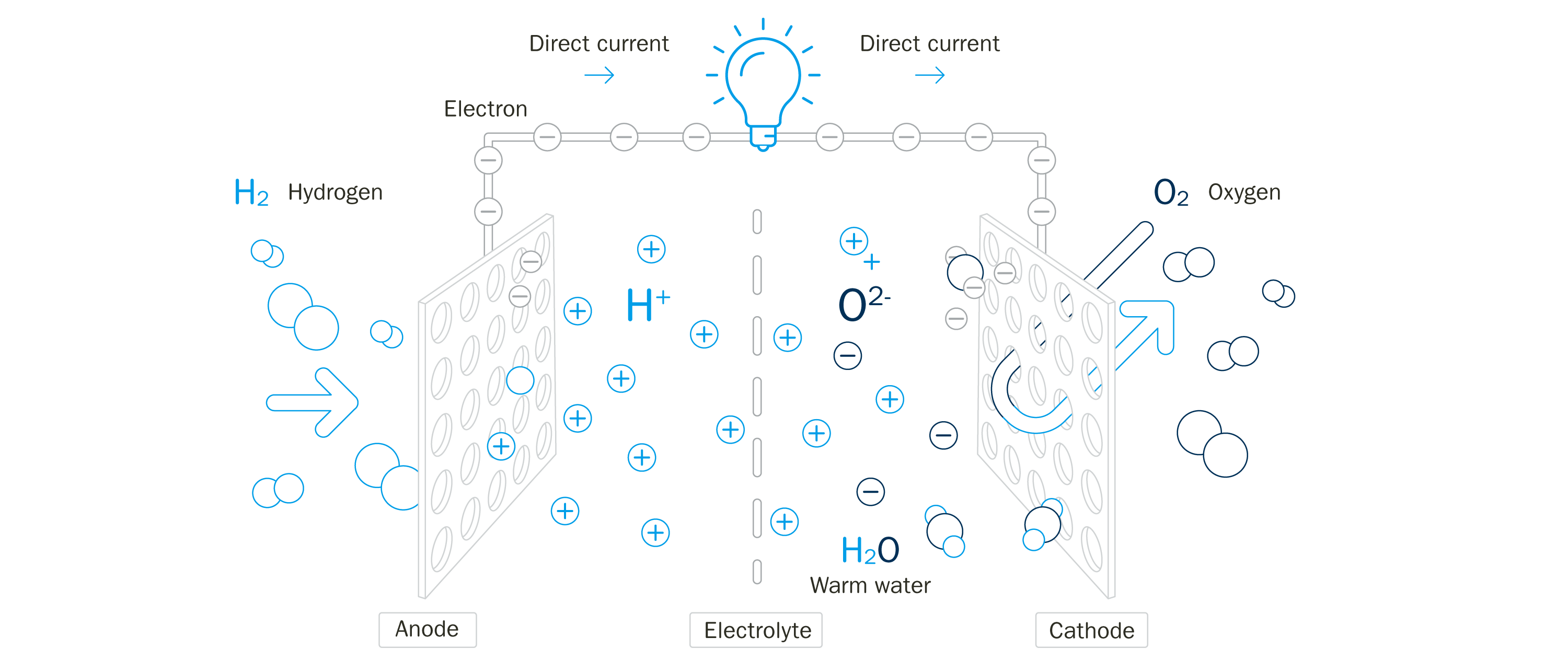 Operating principle of a fuel cell