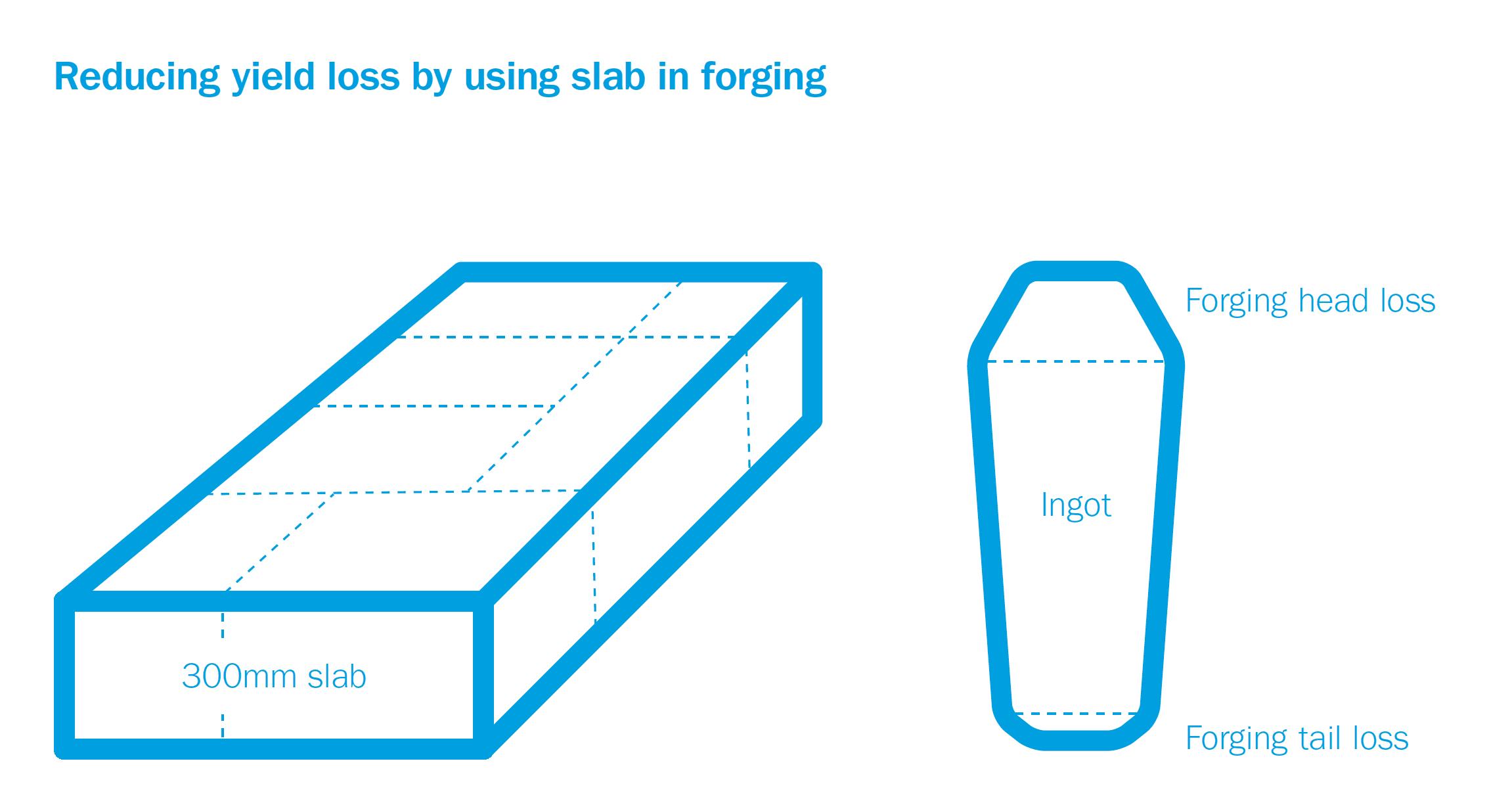 Cast slabs