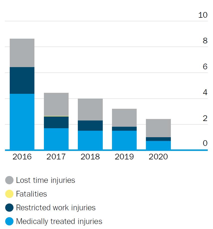 Outokumpu's safety performance development graph